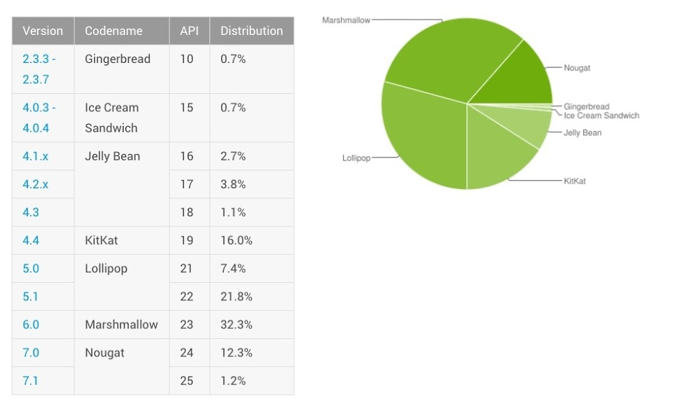 Android Distribution Updated for August 2017: Nougat Brings Fire and Fury