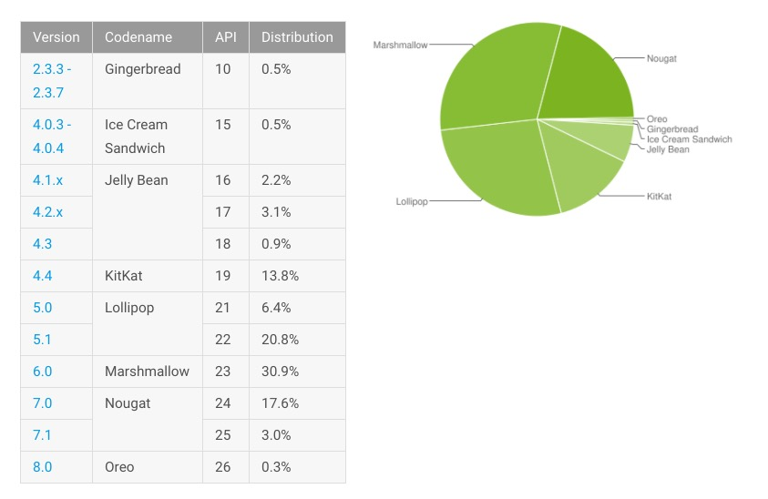 Oreo reaches 0.3% of the Android market in latest distribution chart